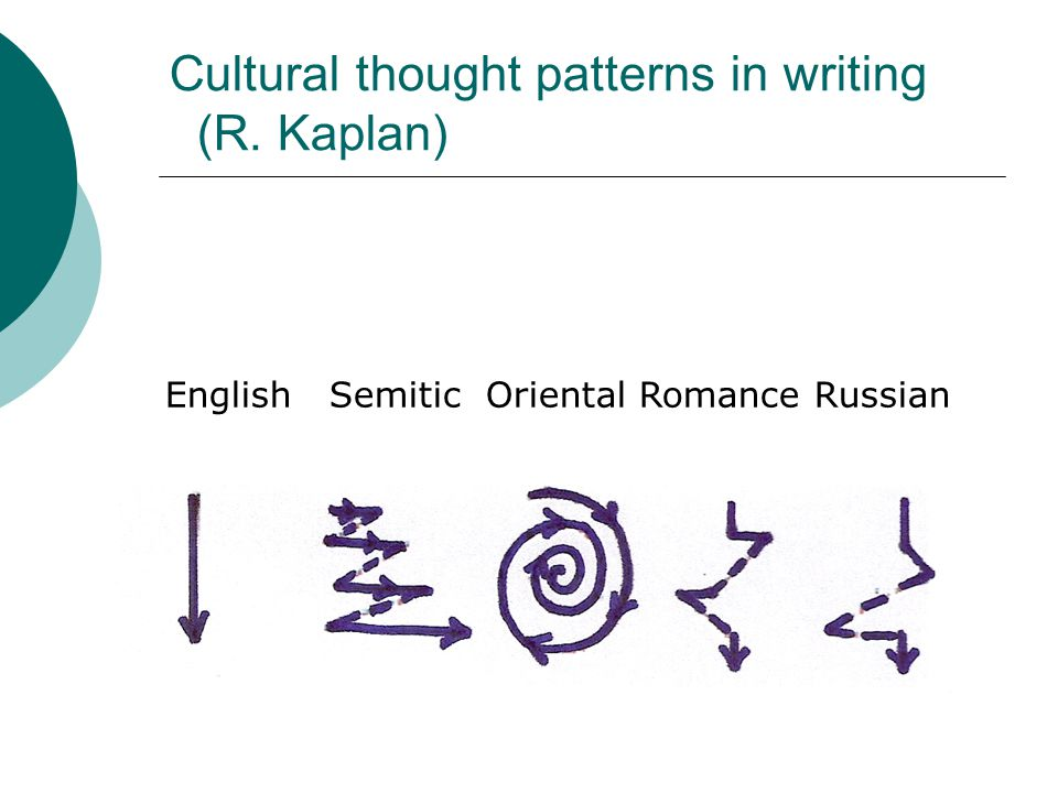 Cultural thought patterns in writing (R. Kaplan)
