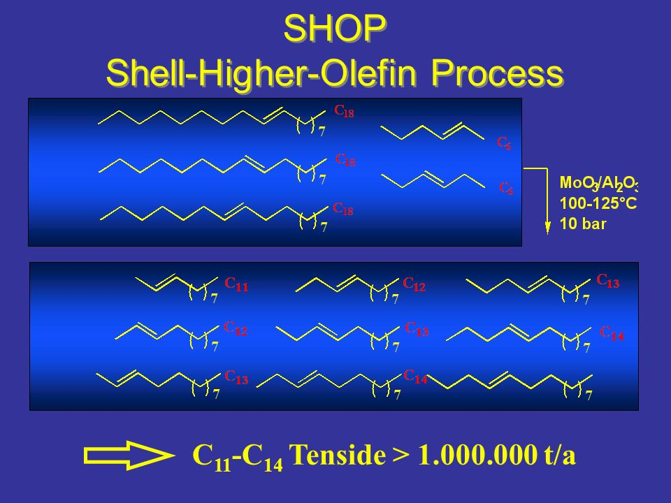 SHOP Shell-Higher-Olefin Process