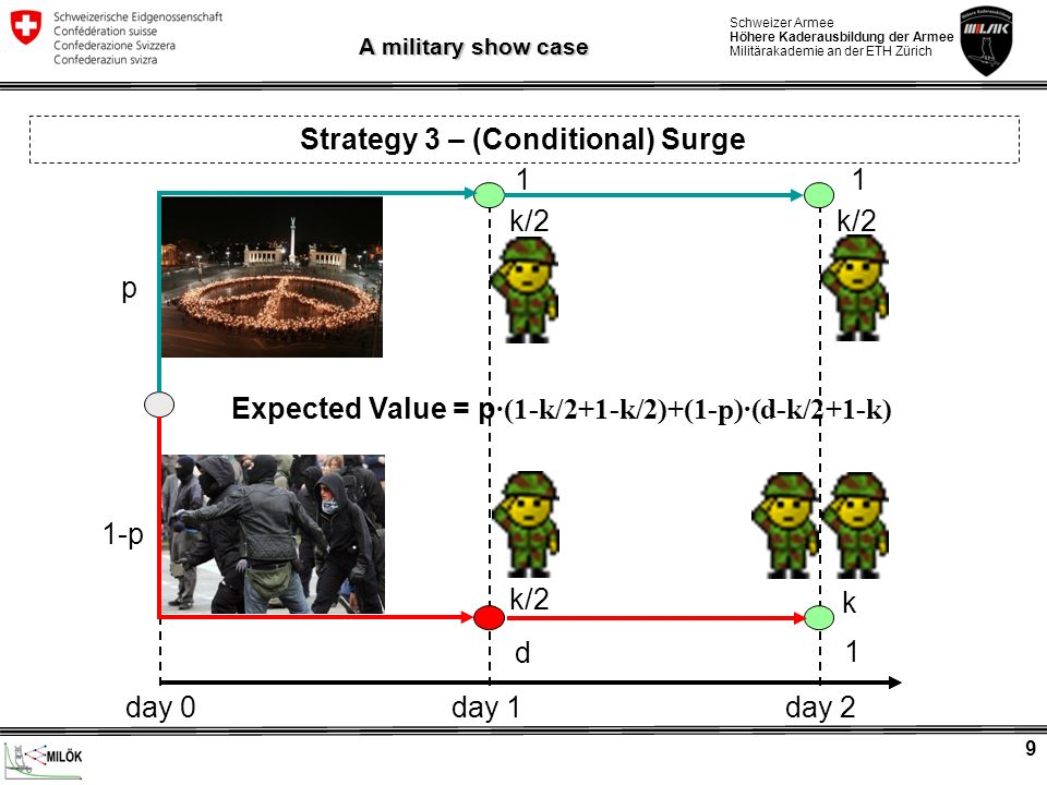 Strategy 3 – (Conditional) Surge