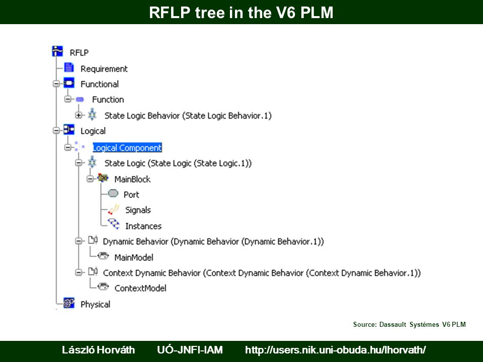 RFLP tree in the V6 PLM Source: Dassault Systémes V6 PLM.