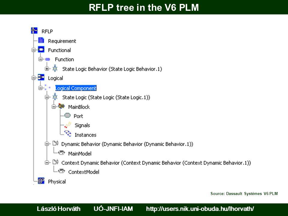 RFLP tree in the V6 PLM Source: Dassault Systémes V6 PLM.