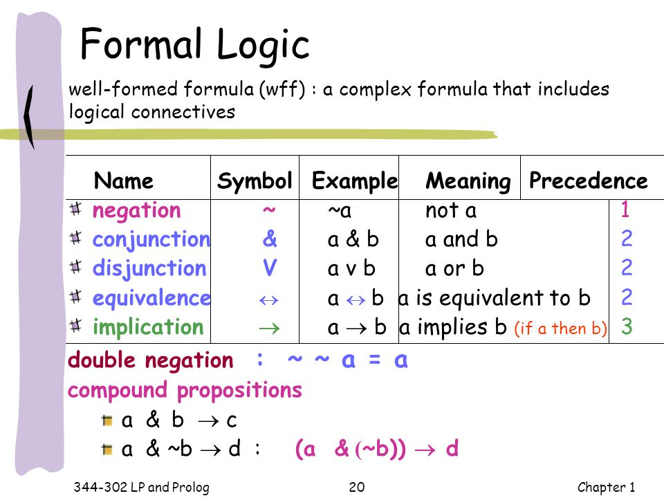Formal Logic Name Symbol Example Meaning Precedence