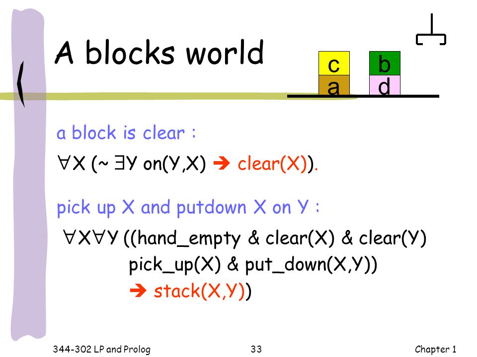 A blocks world a c d b X (~ Y on(Y,X)  clear(X)).