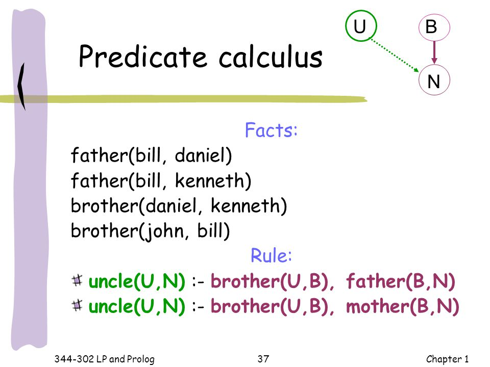 Predicate calculus U B N Facts: father(bill, daniel)