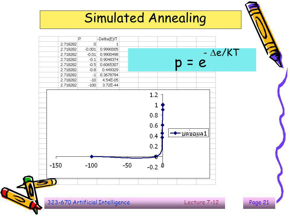 The End p = e Simulated Annealing - e/KT