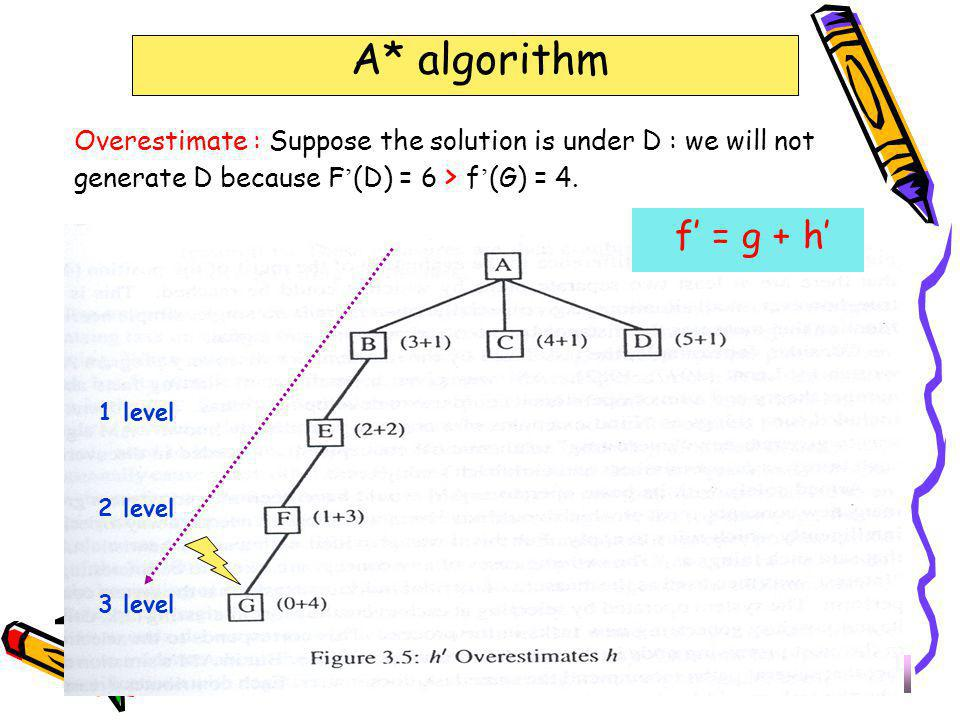 The End A* algorithm f' = g + h'