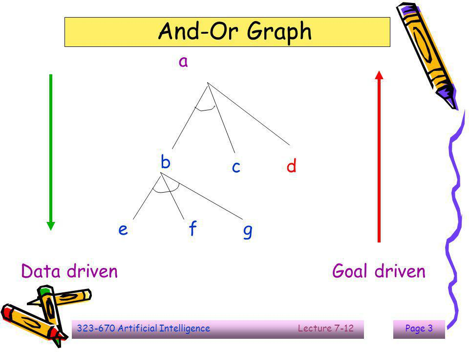 And-Or Graph The End a Data driven Goal driven b c d e f g