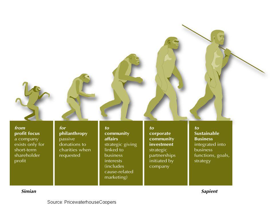 Mange undersøkelser for å kartlegge CSR krav og aktivitet