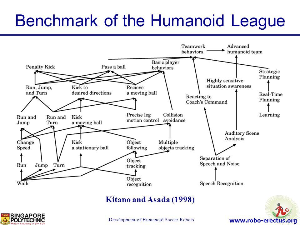 Benchmark of the Humanoid League
