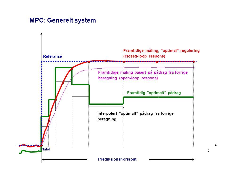 MPC: Generelt system Framtidige måling, optimal regulering