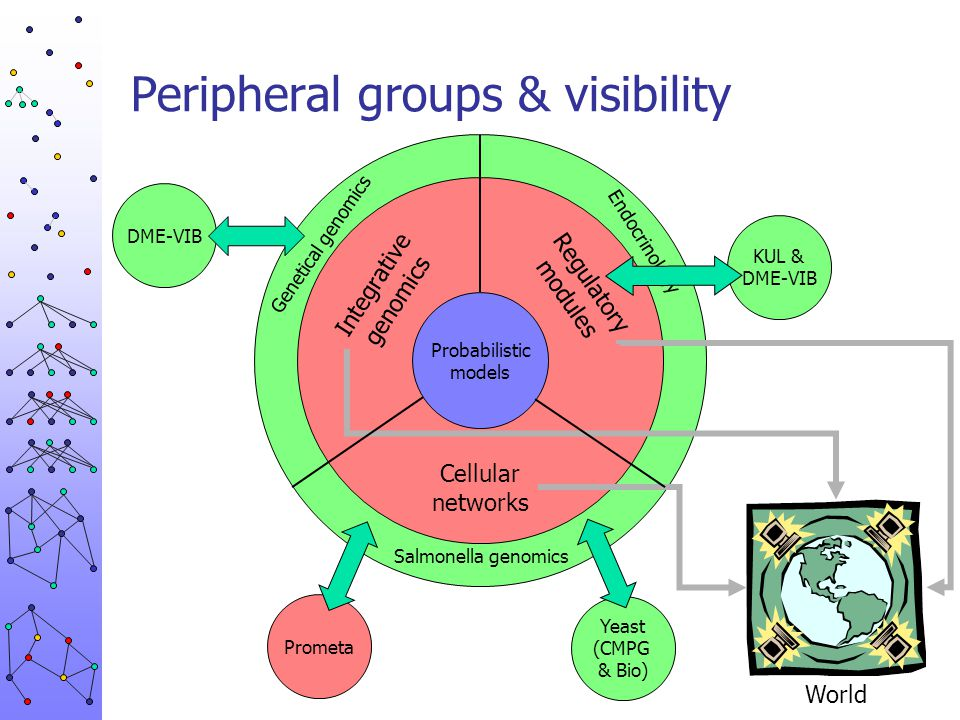 Peripheral groups & visibility