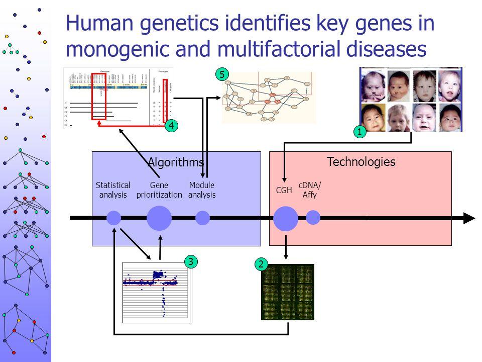 Human genetics identifies key genes in monogenic and multifactorial diseases