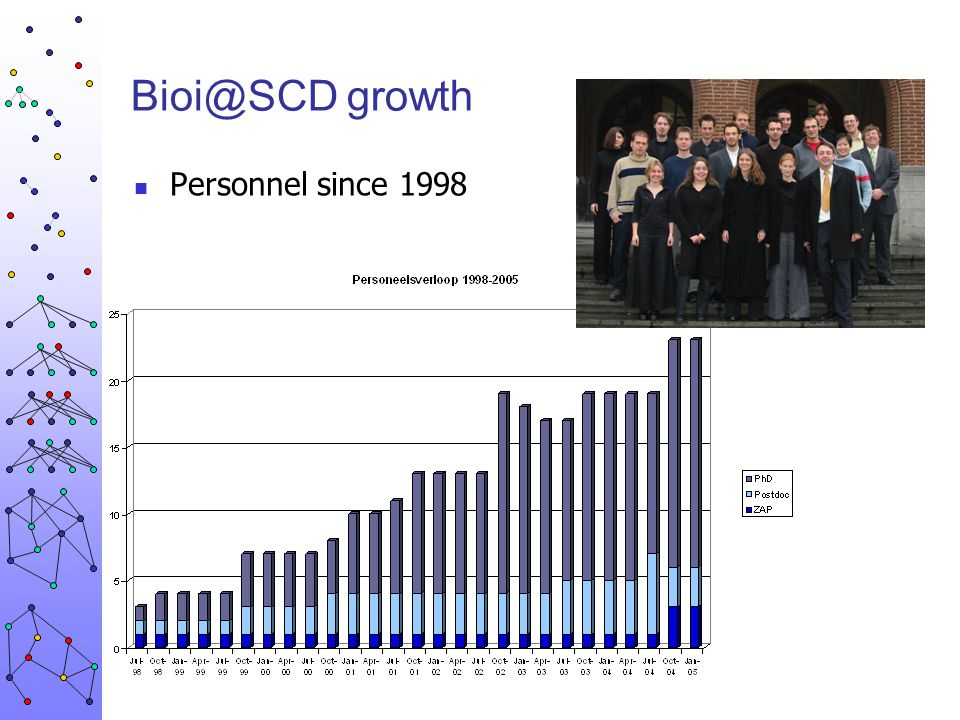 Bioi@SCD growth Personnel since 1998