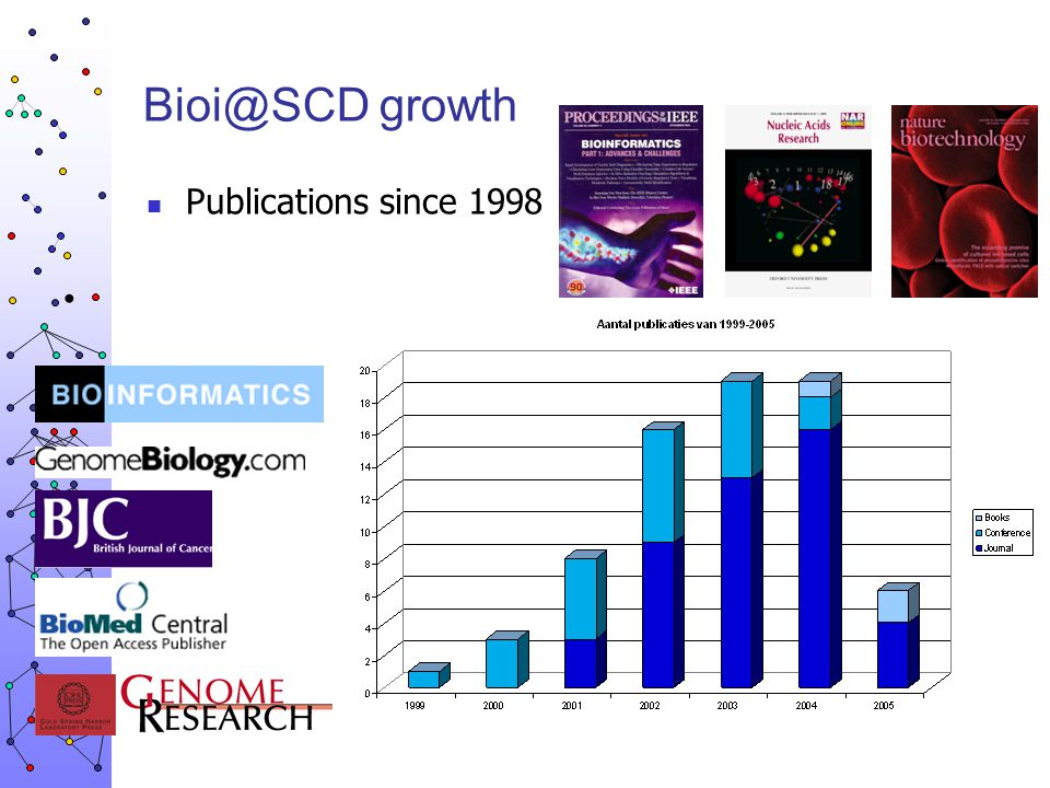 Bioi@SCD growth Publications since 1998