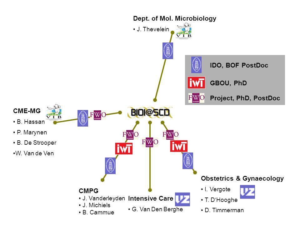 Dept. of Mol. Microbiology