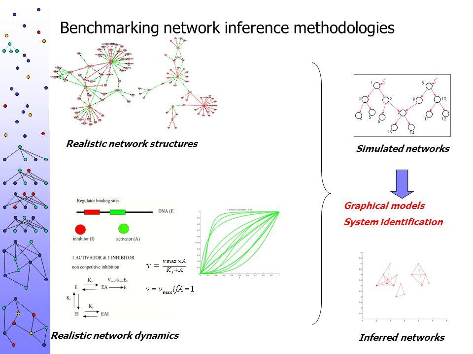 Benchmarking network inference methodologies