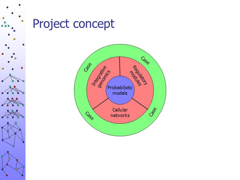 Project concept Case Case Integrative genomics Regulatory modules