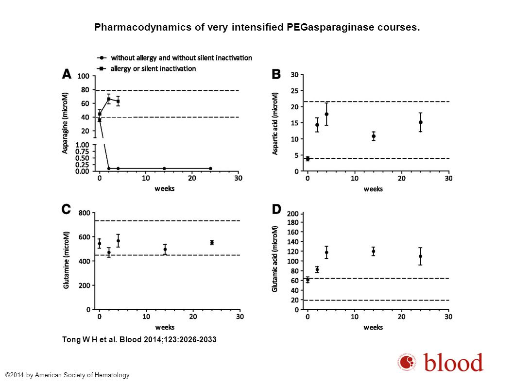 Pharmacodynamics of very intensified PEGasparaginase courses.