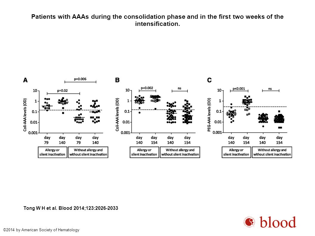 Patients with AAAs during the consolidation phase and in the first two weeks of the intensification.