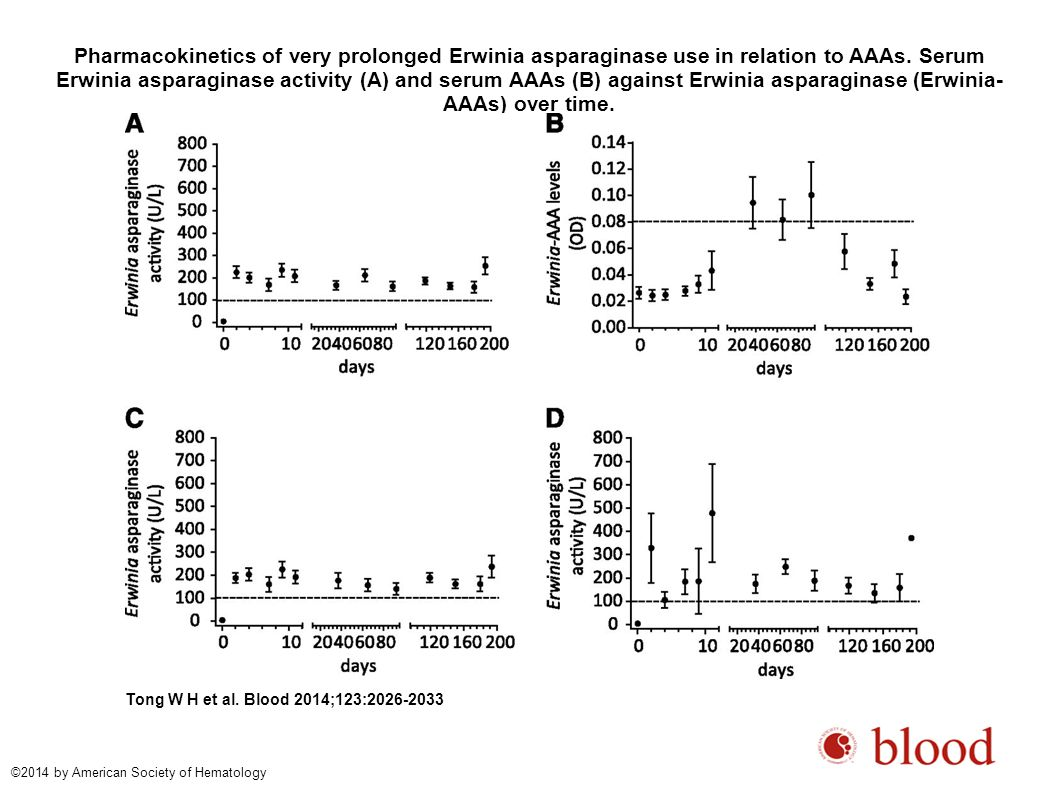 Pharmacokinetics of very prolonged Erwinia asparaginase use in relation to AAAs. Serum Erwinia asparaginase activity (A) and serum AAAs (B) against Erwinia asparaginase (Erwinia-AAAs) over time.