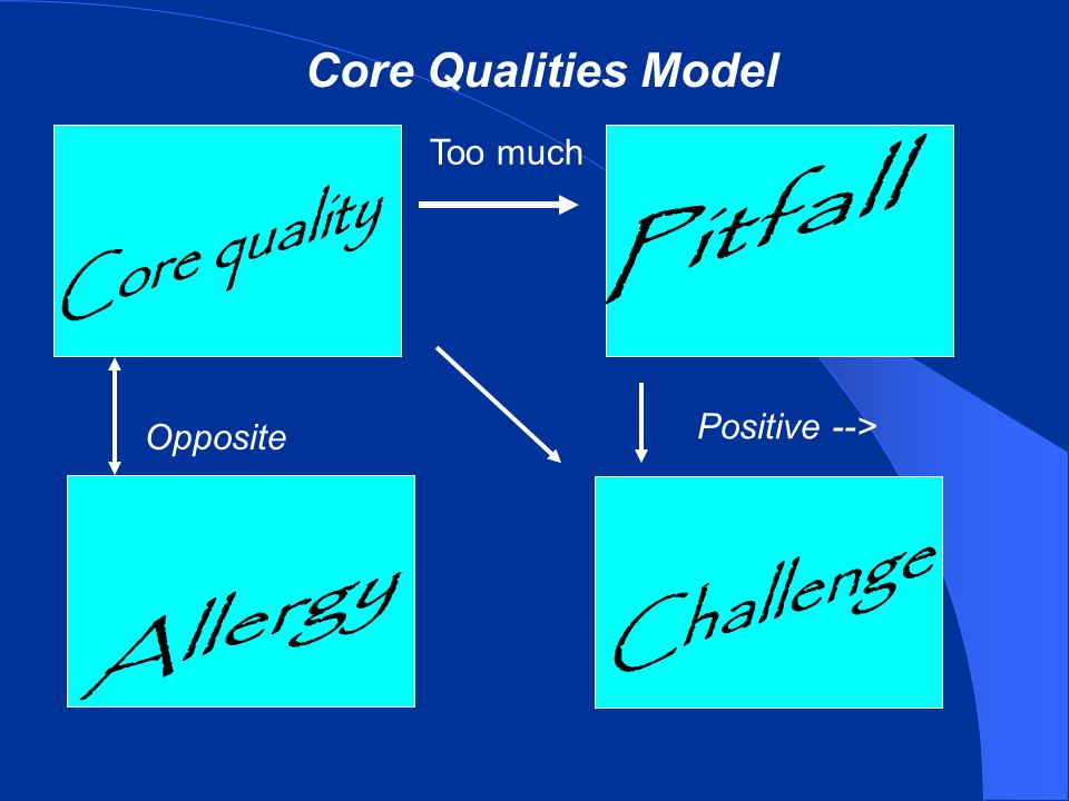 Core Qualities Model Pitfall Core quality Challenge Allergy Too much