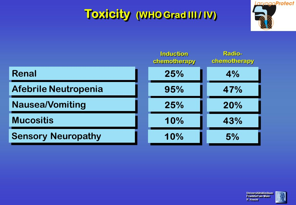 Toxicity (WHO Grad III / IV)