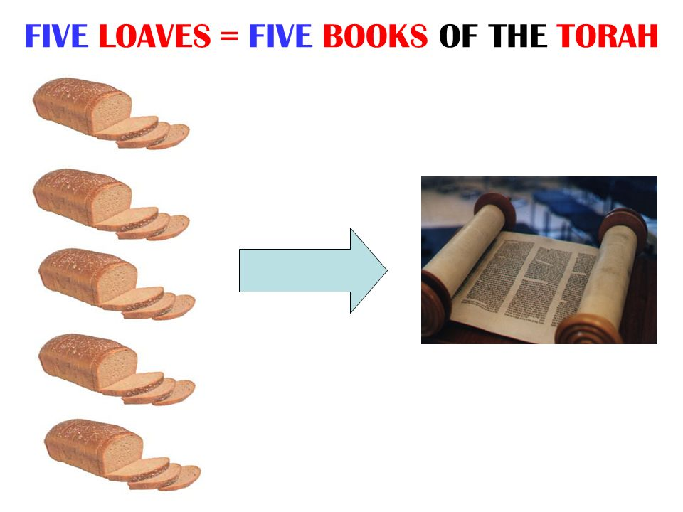 FIVE LOAVES = FIVE BOOKS OF THE TORAH