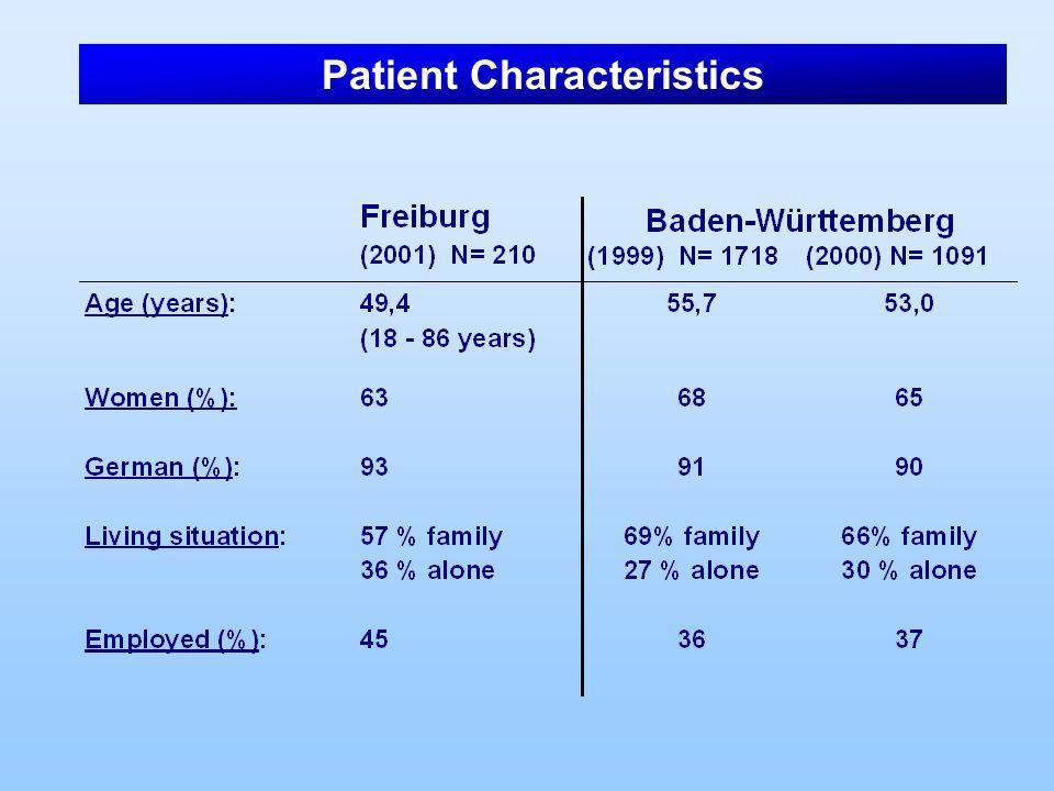 Patient Characteristics