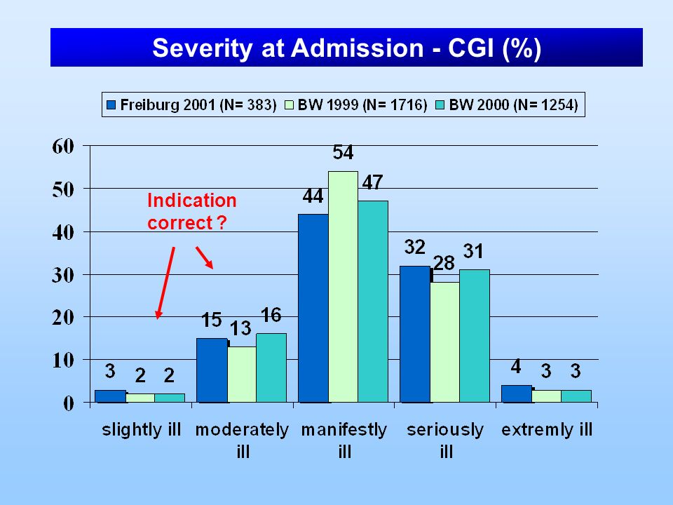 Severity at Admission - CGI (%)