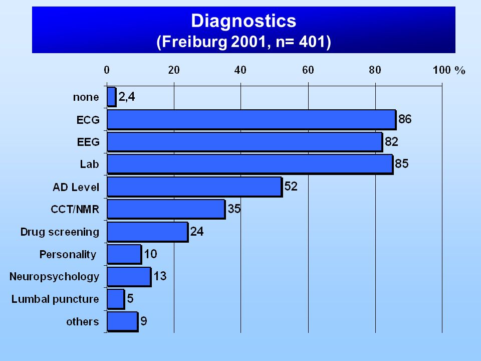 Diagnostics (Freiburg 2001, n= 401)