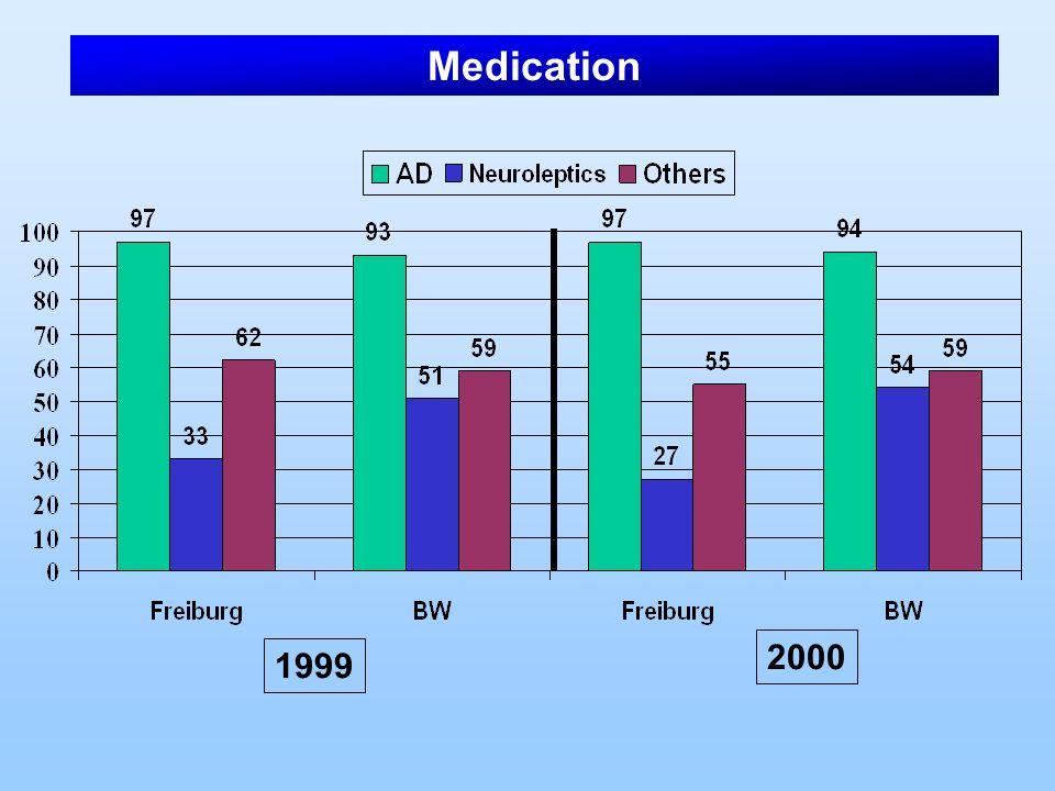 Medication 2000 1999