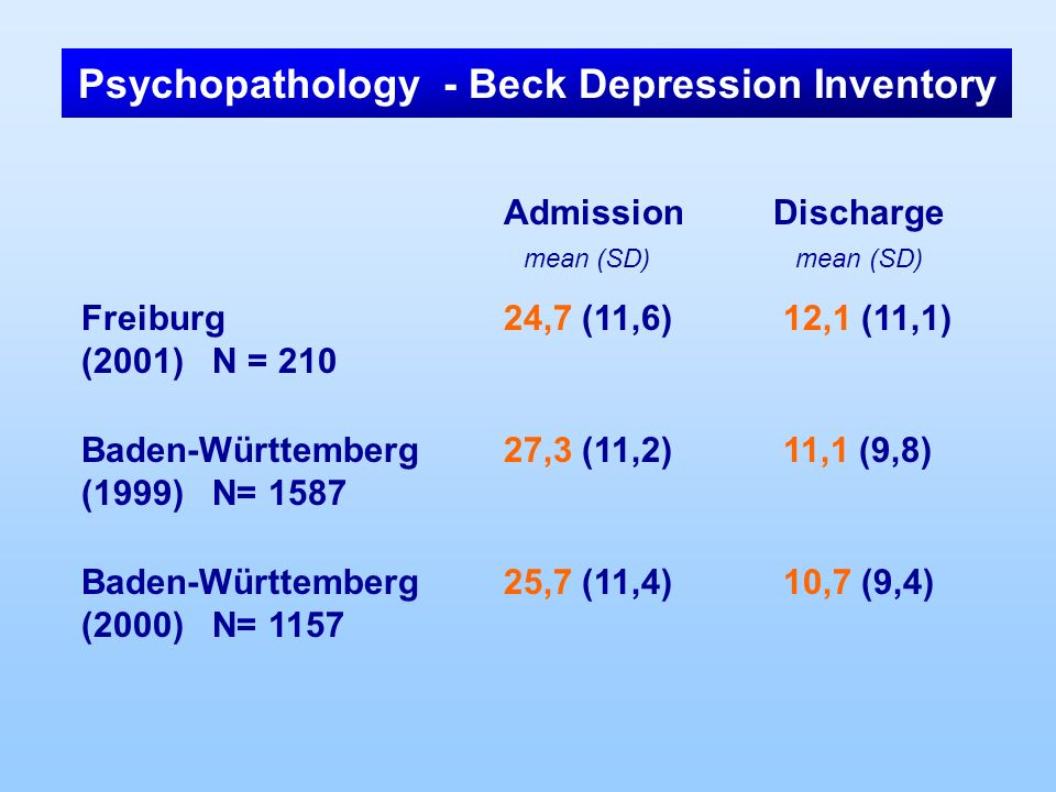 Psychopathology - Beck Depression Inventory