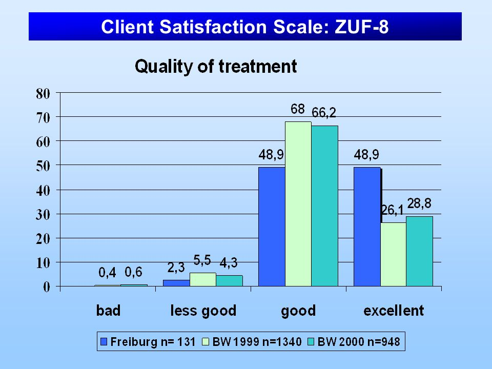 Client Satisfaction Scale: ZUF-8
