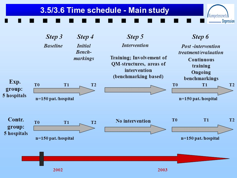 3.5/3.6 Time schedule - Main study