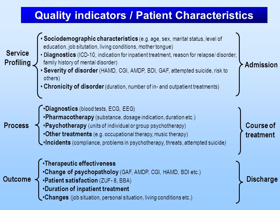 Quality indicators / Patient Characteristics