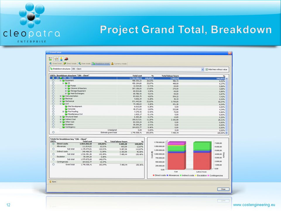 Project Grand Total, Breakdown