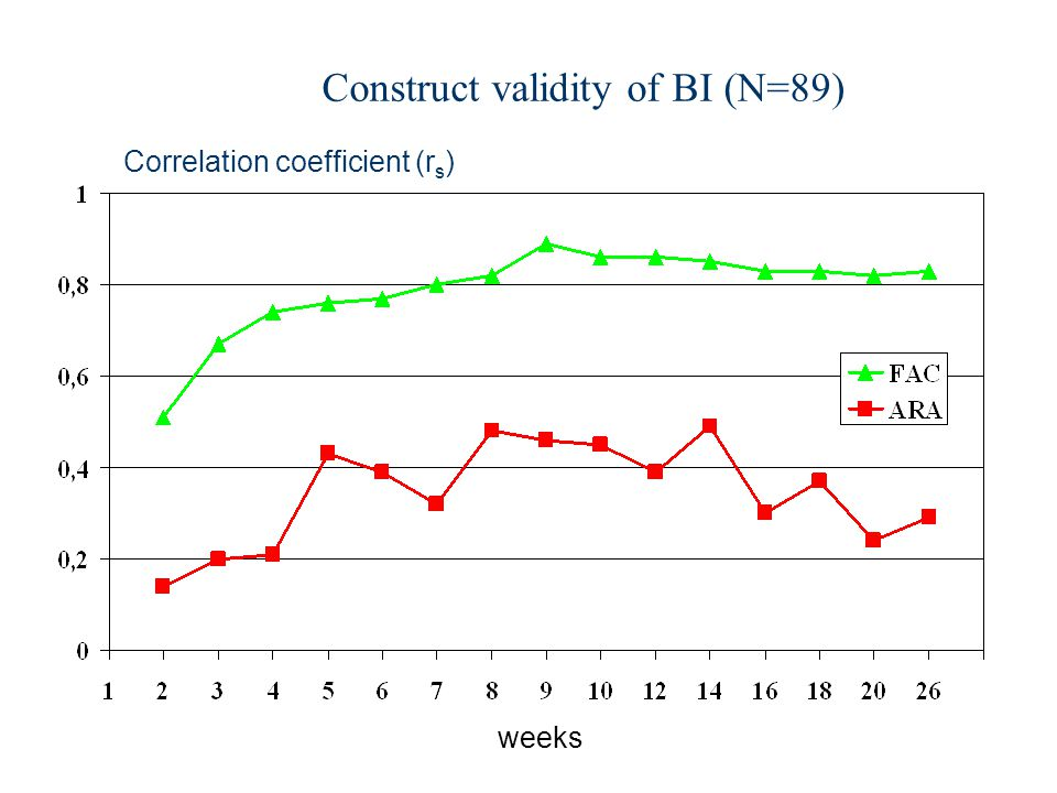 Construct validity of BI (N=89)