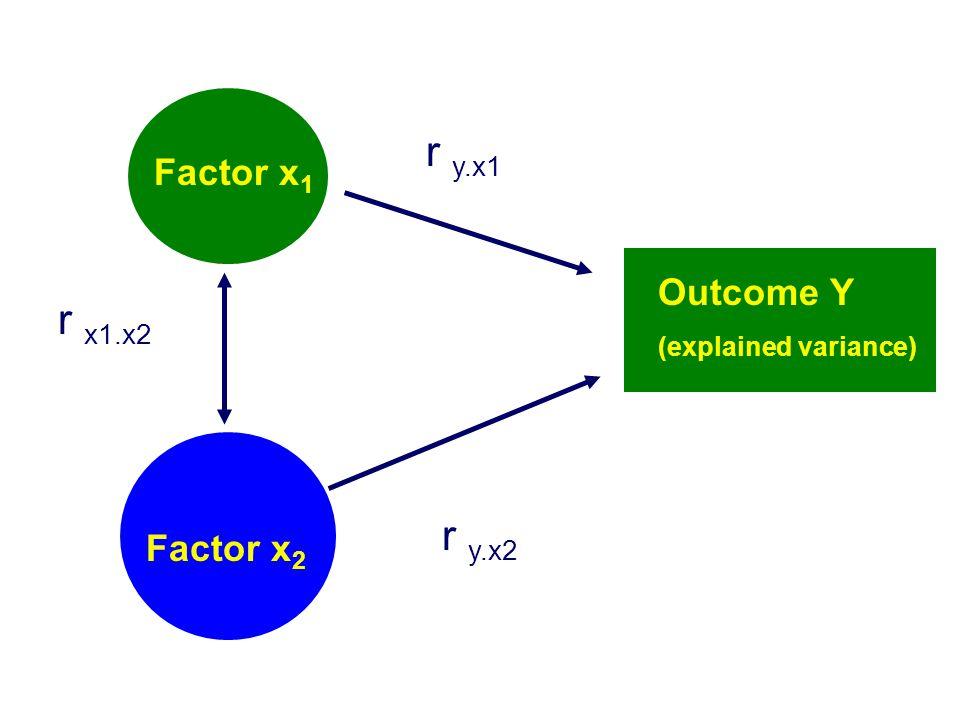 r y.x1 r x1.x2 r y.x2 Factor x1 Outcome Y Factor x2