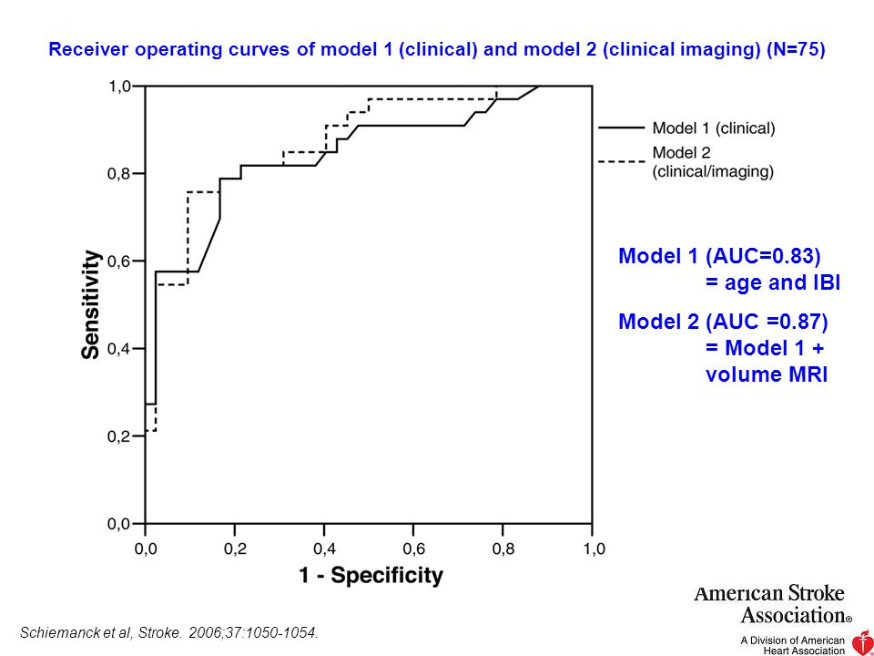 Model 1 (AUC=0.83) = age and IBI