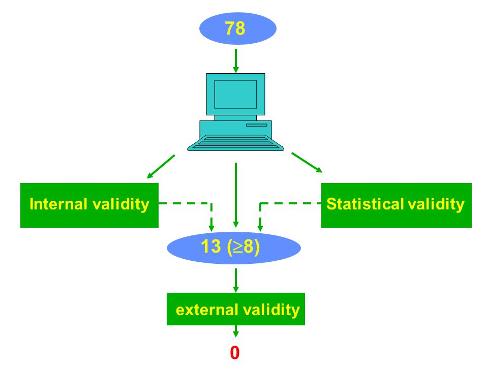 78 Internal validity Statistical validity 13 (8) external validity