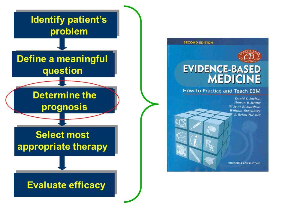 Identify patient's problem