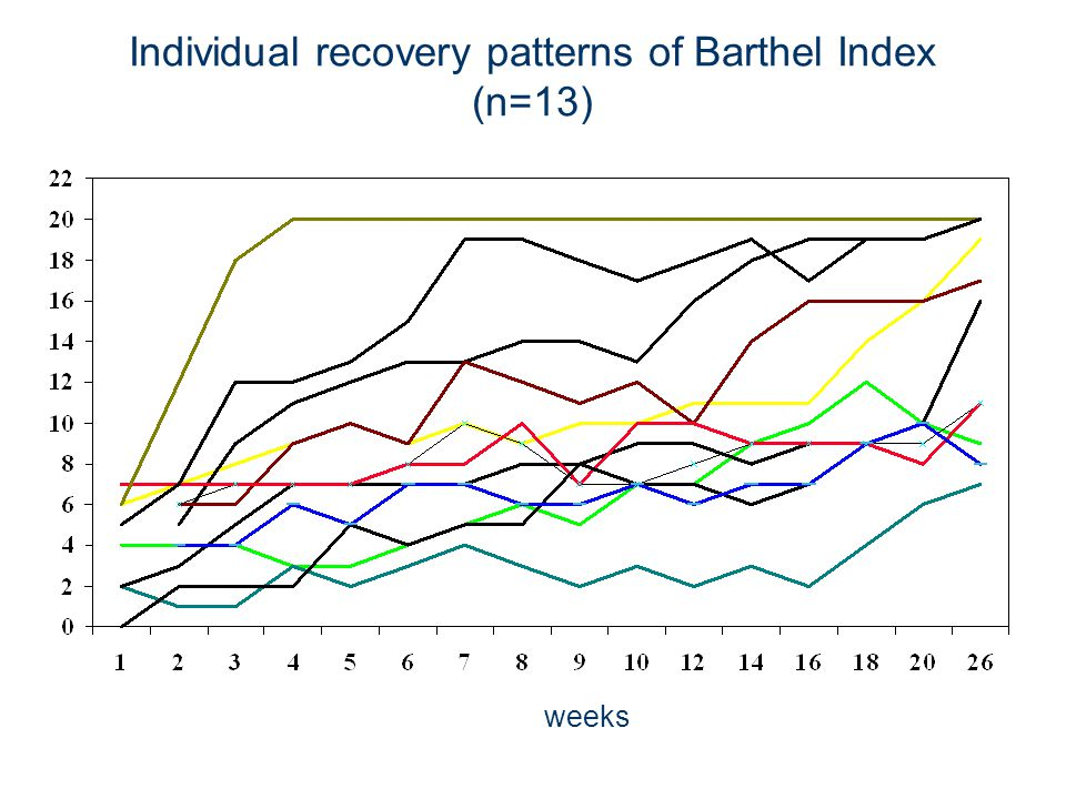 Individual recovery patterns of Barthel Index (n=13)