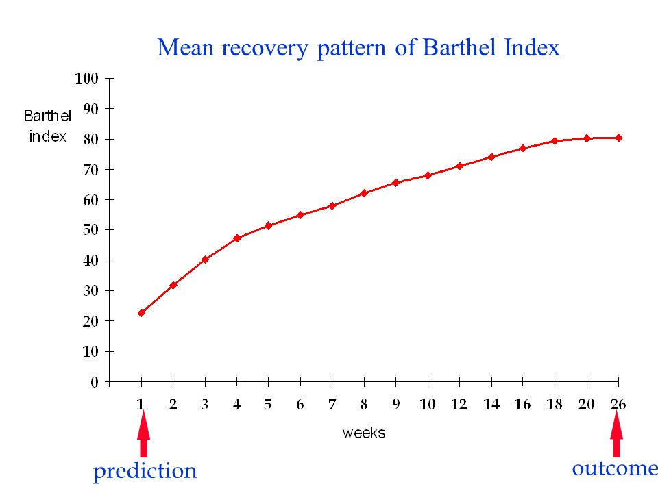 Mean recovery pattern of Barthel Index