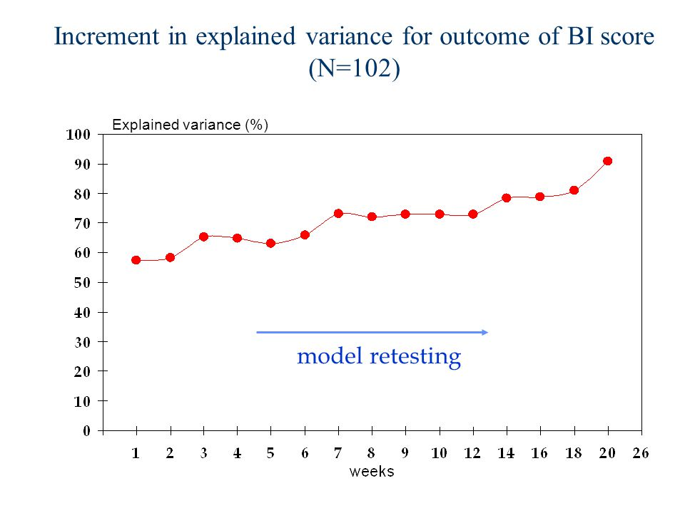 Increment in explained variance for outcome of BI score (N=102)