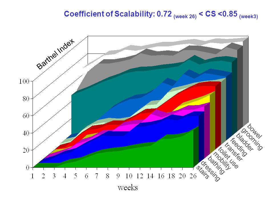 Coefficient of Scalability: 0.72 (week 26) < CS <0.85 (week3)