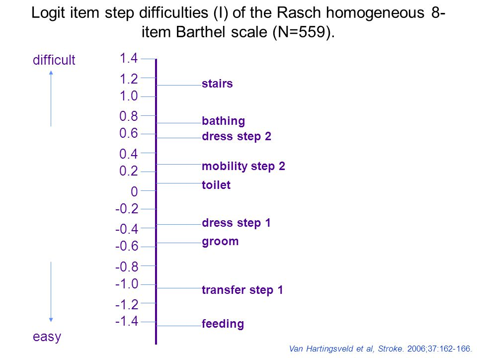 Logit item step difficulties (I) of the Rasch homogeneous 8-item Barthel scale (N=559).
