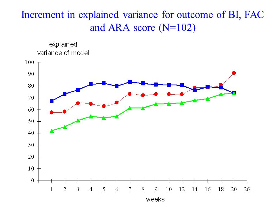 Increment in explained variance for outcome of BI, FAC and ARA score (N=102)