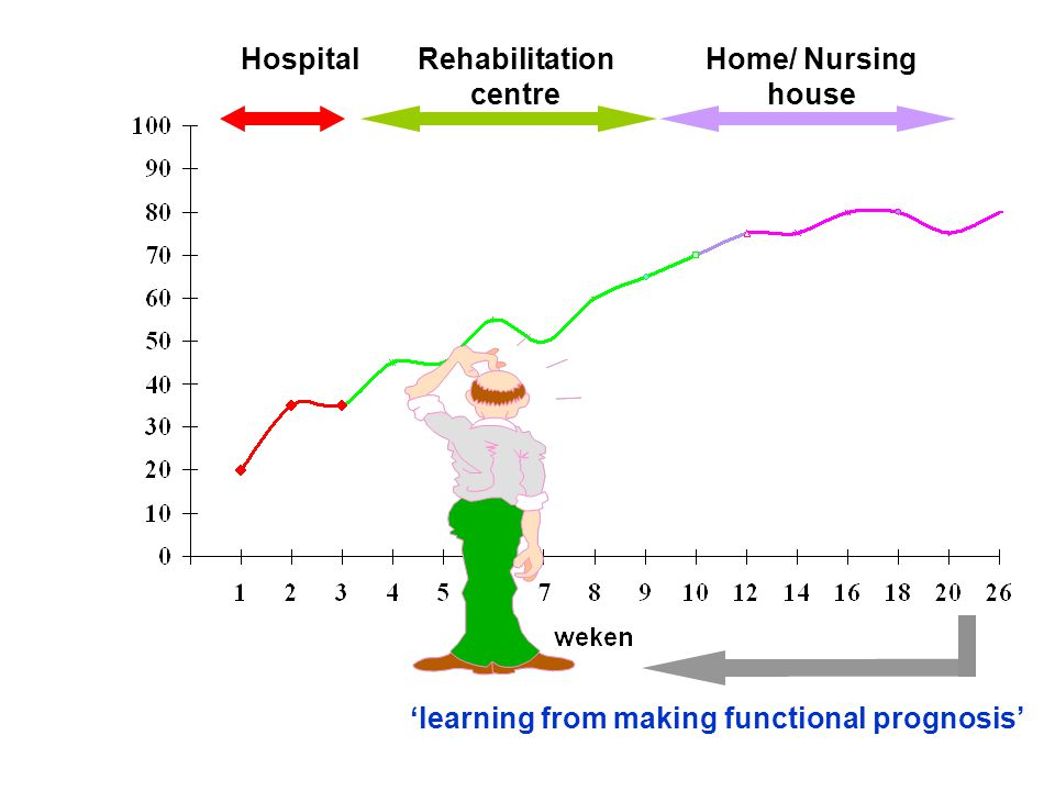 Rehabilitation centre 'learning from making functional prognosis'