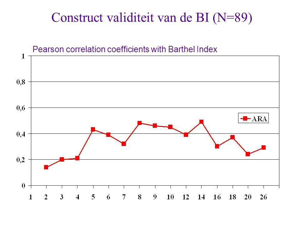 Construct validiteit van de BI (N=89)
