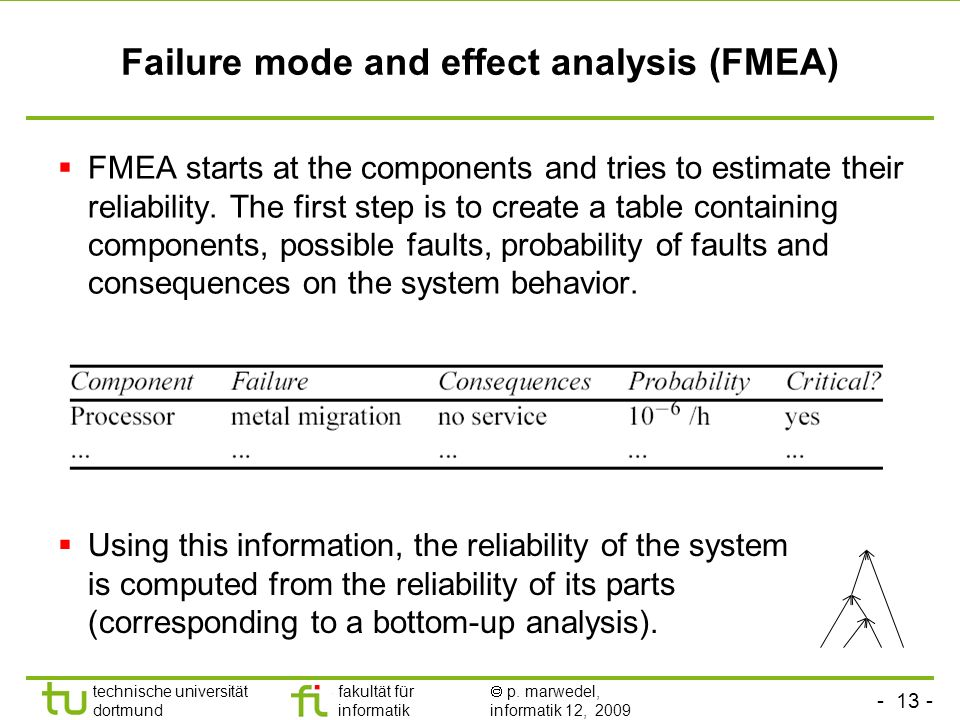 Failure mode and effect analysis (FMEA)